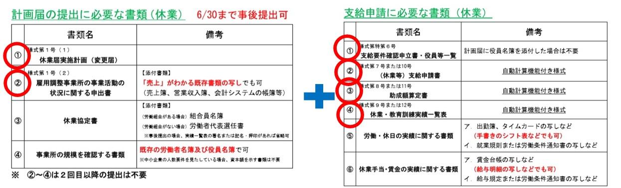 雇用調整助成金 計画届4+申請6